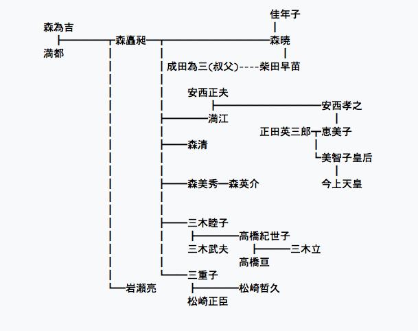 もりのぶてると天皇系図