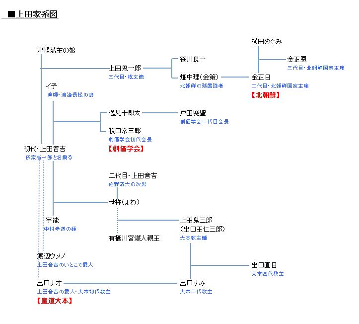 上田家系図