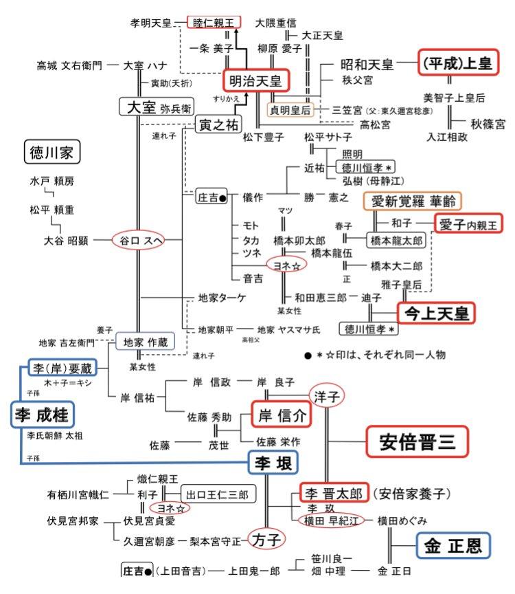 天皇家、李家系図