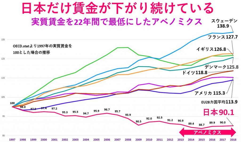 賃金グラフ